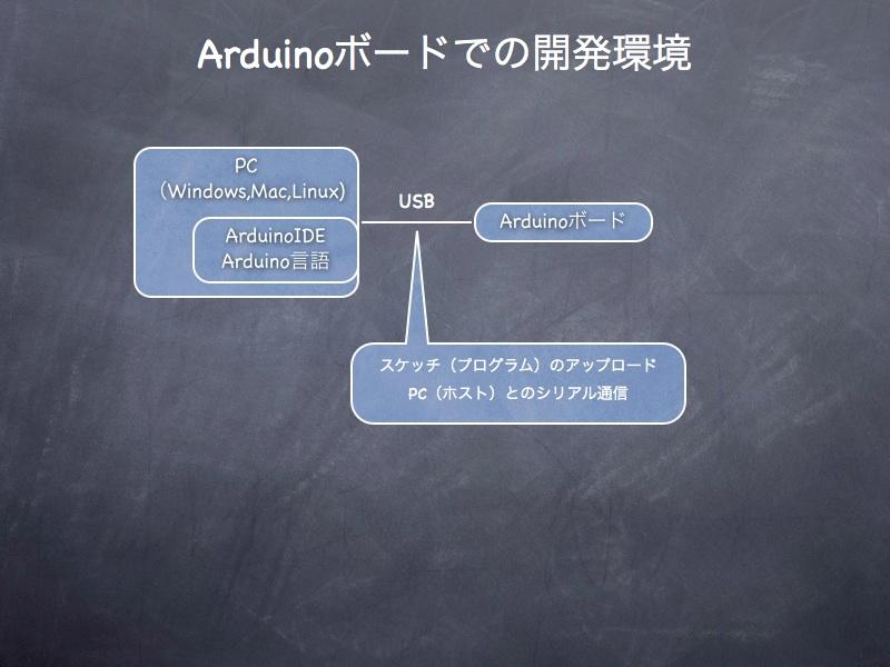 AVR,Arduinoまとめ.010