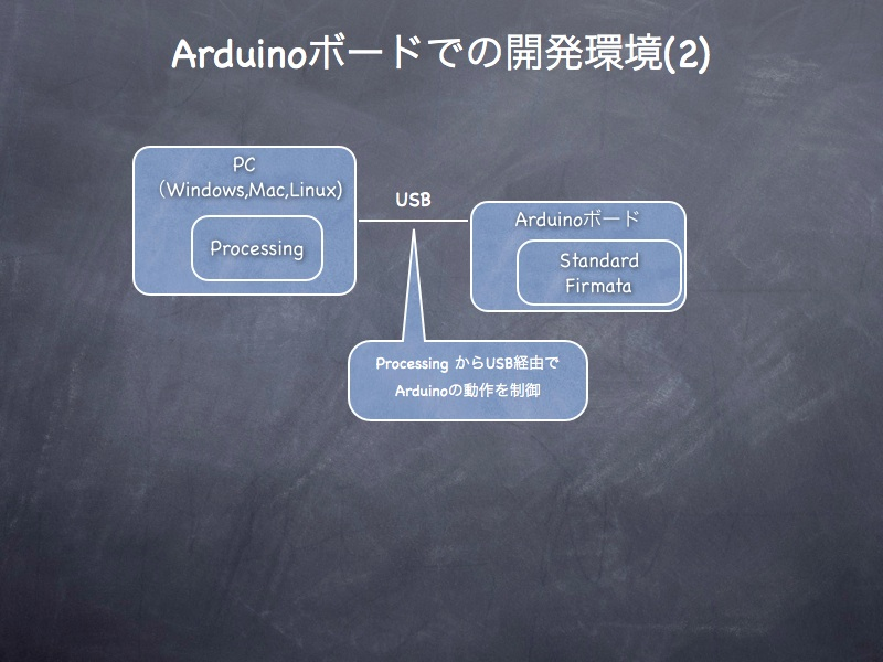 AVR,Arduinoまとめ11.011